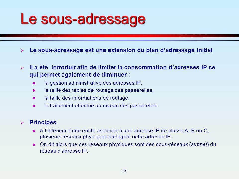 Le sous-adressage Le sous-adressage est une extension du plan d'adressage initial.