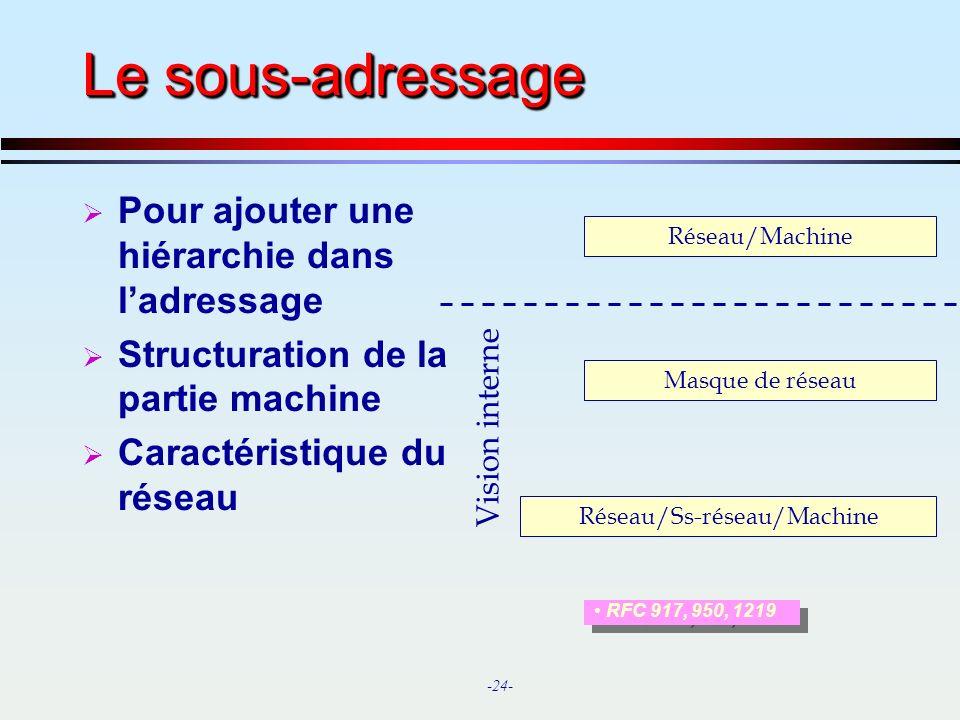 Réseau/Ss-réseau/Machine
