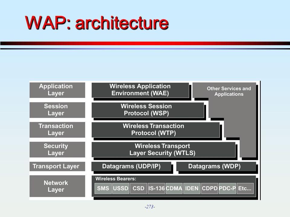 WAP: architecture