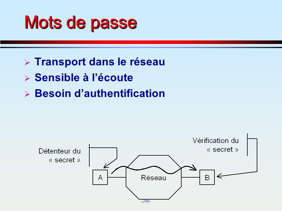 Mots de passe Transport dans le réseau Sensible à l'écoute