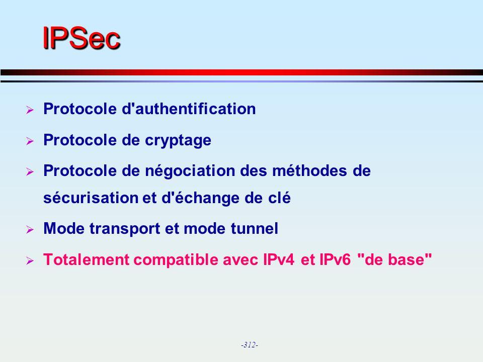 IPSec Protocole d authentification Protocole de cryptage