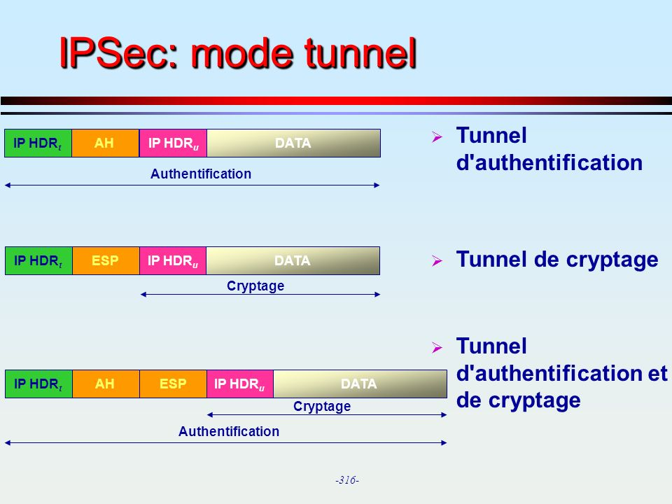 IPSec: mode tunnel Tunnel d authentification Tunnel de cryptage