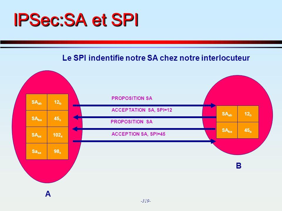 IPSec:SA et SPI Le SPI indentifie notre SA chez notre interlocuteur B