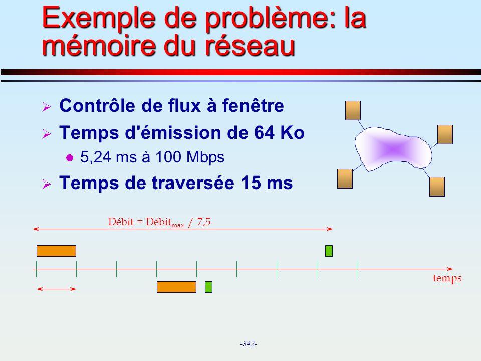 Exemple de problème: la mémoire du réseau