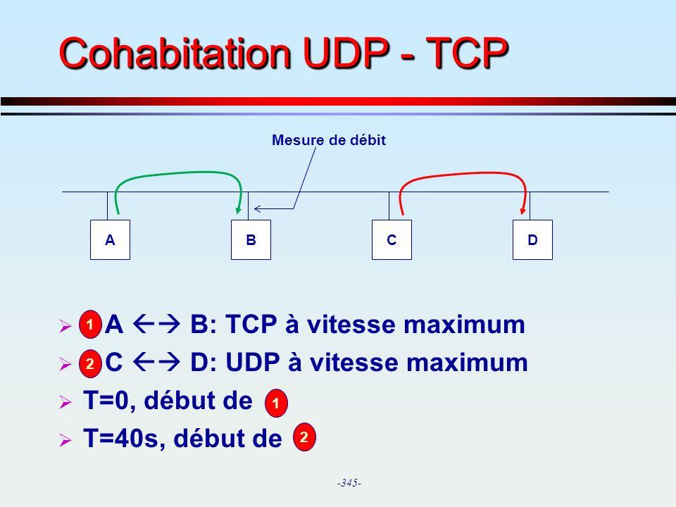 Cohabitation UDP - TCP A  B: TCP à vitesse maximum
