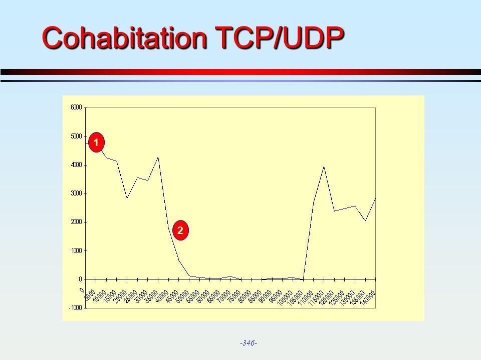 Cohabitation TCP/UDP 1 2