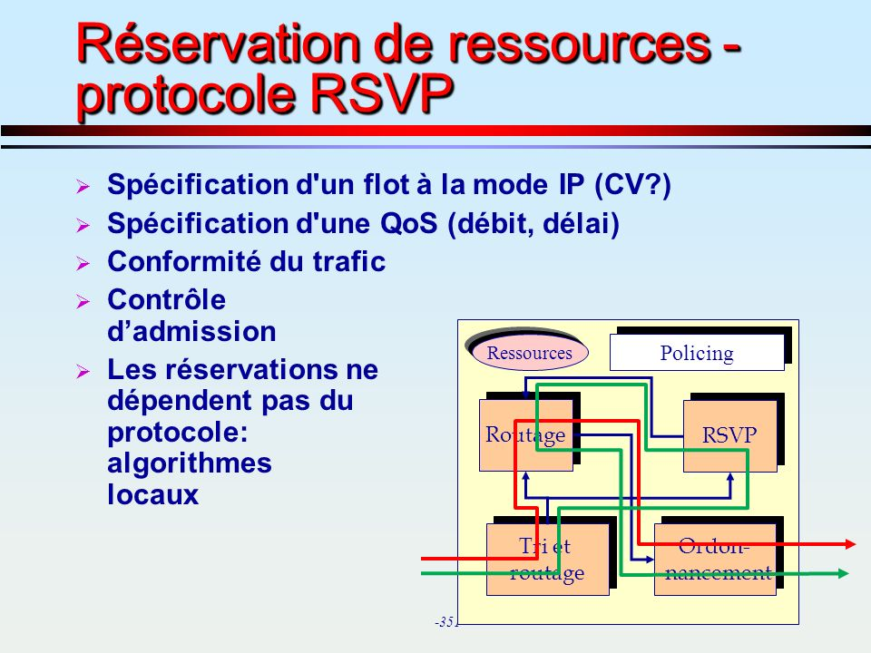 Réservation de ressources - protocole RSVP