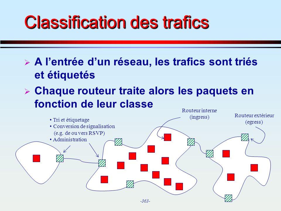 Classification des trafics