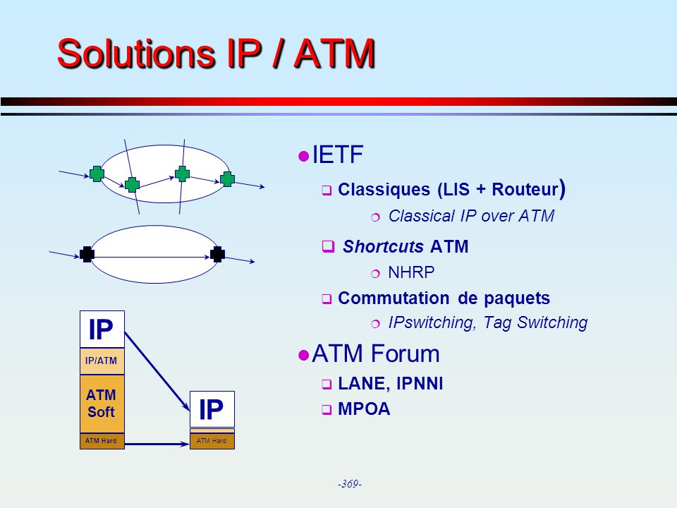 Solutions IP / ATM IP IP IETF ATM Forum Shortcuts ATM