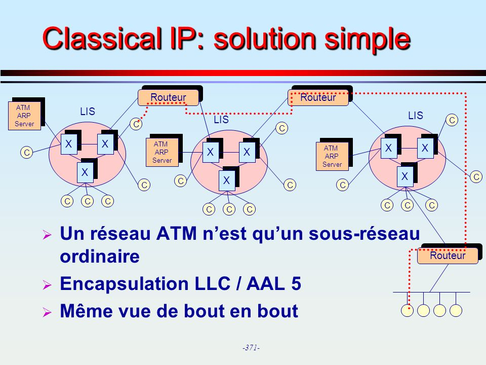 Classical IP: solution simple