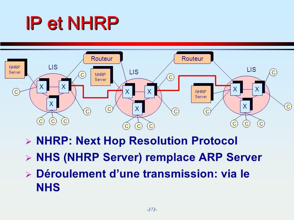 IP et NHRP NHRP: Next Hop Resolution Protocol