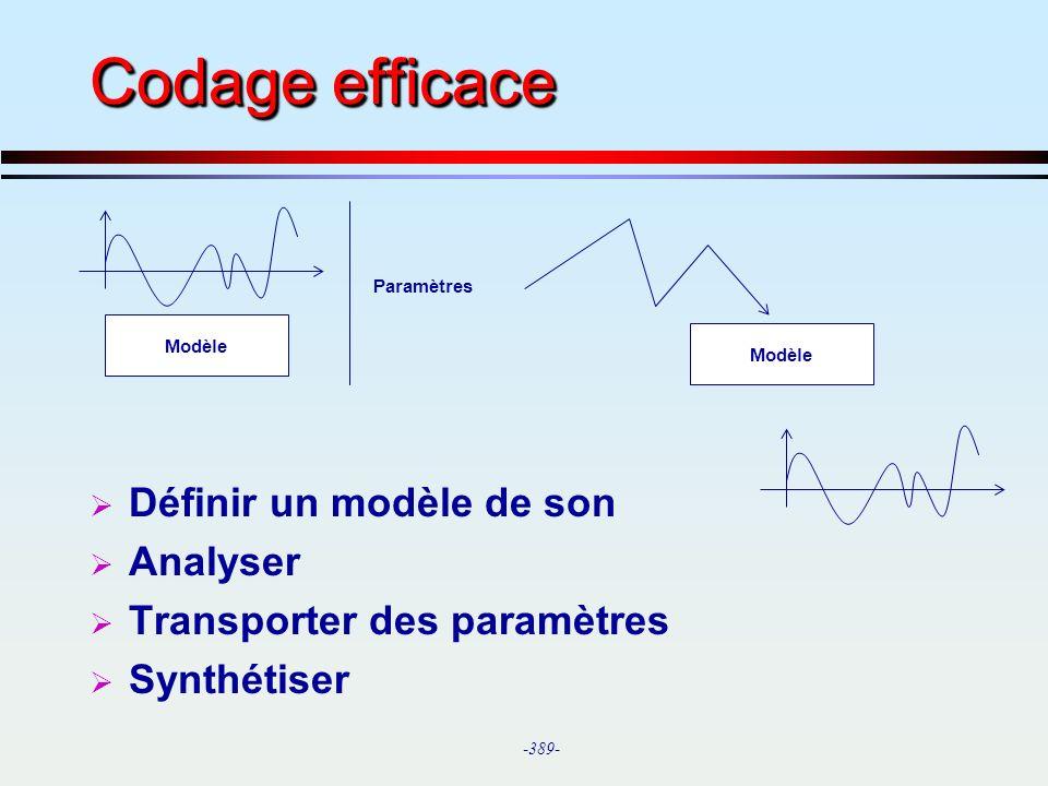 Codage efficace Définir un modèle de son Analyser