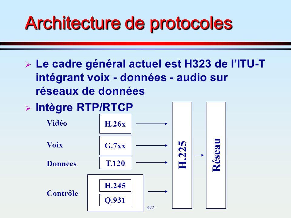 Architecture de protocoles