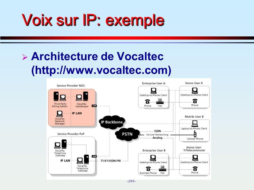 Voix sur IP: exemple Architecture de Vocaltec (http://www.vocaltec.com)