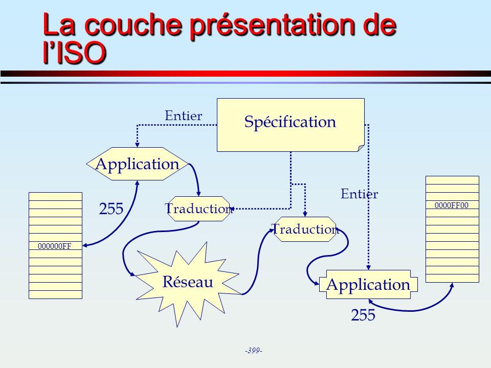 La couche présentation de l'ISO