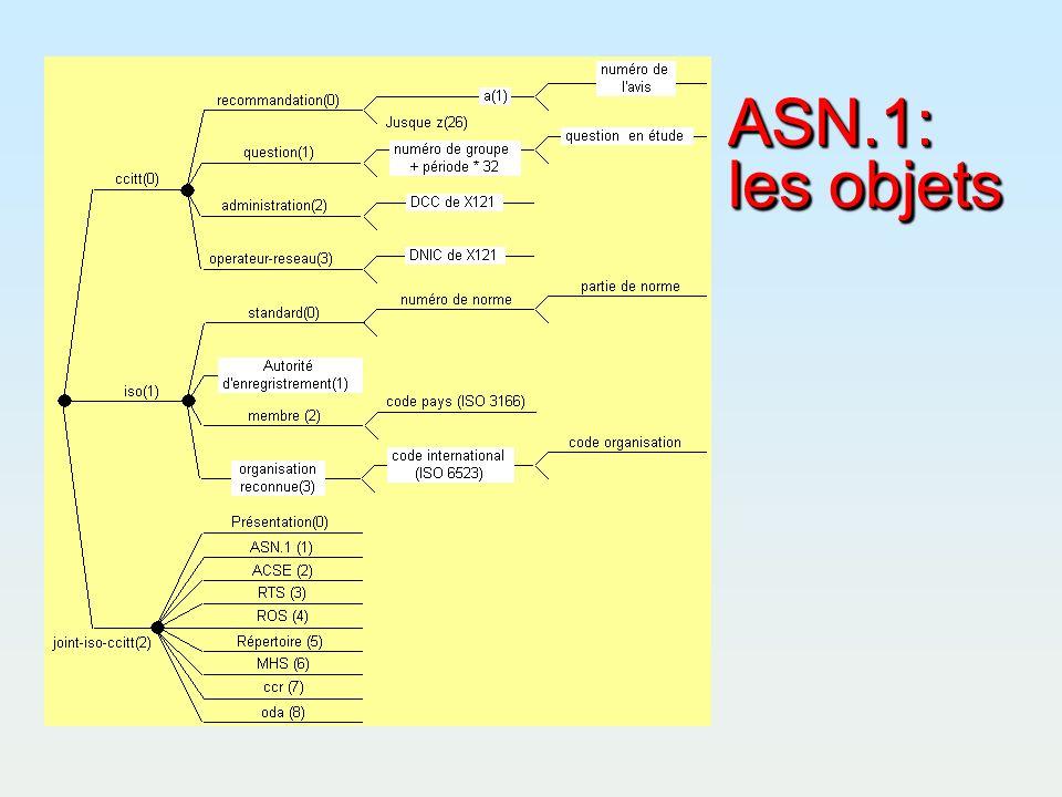 ASN.1: les objets