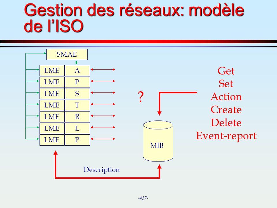 Gestion des réseaux: modèle de l'ISO
