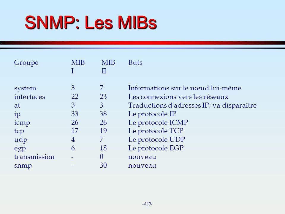 SNMP: Les MIBs Groupe MIB MIB Buts I II