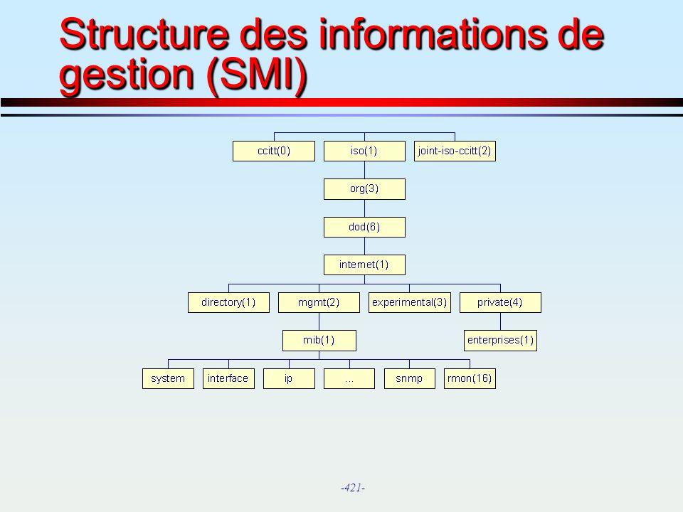 Structure des informations de gestion (SMI)