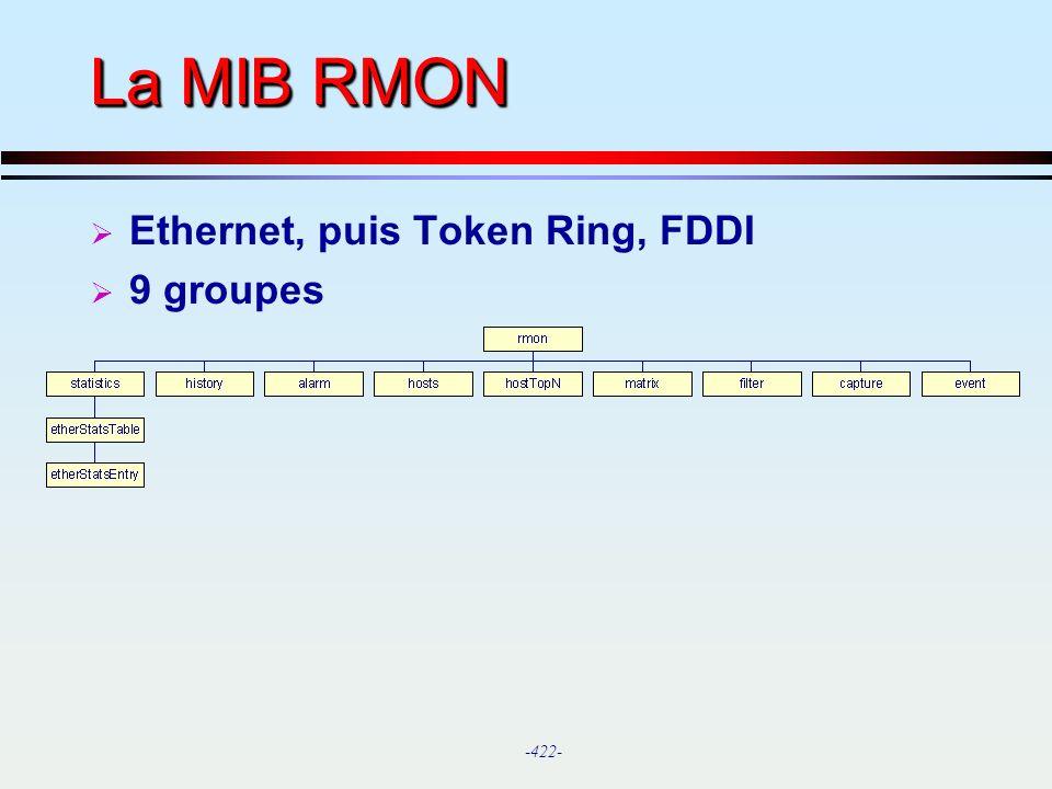 La MIB RMON Ethernet, puis Token Ring, FDDI 9 groupes