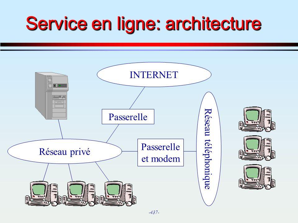 Service en ligne: architecture