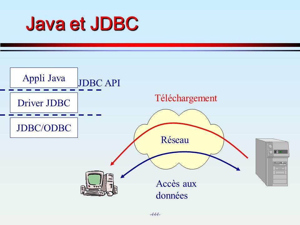Java et JDBC Appli Java JDBC API Téléchargement Driver JDBC JDBC/ODBC