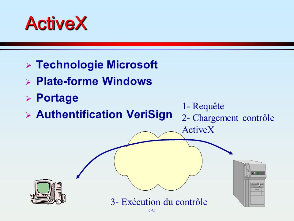 ActiveX Technologie Microsoft Plate-forme Windows Portage