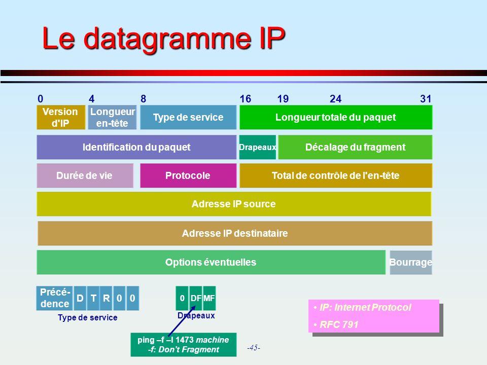Le datagramme IP 4 8 16 19 24 31 Version d IP Longueur en-tête