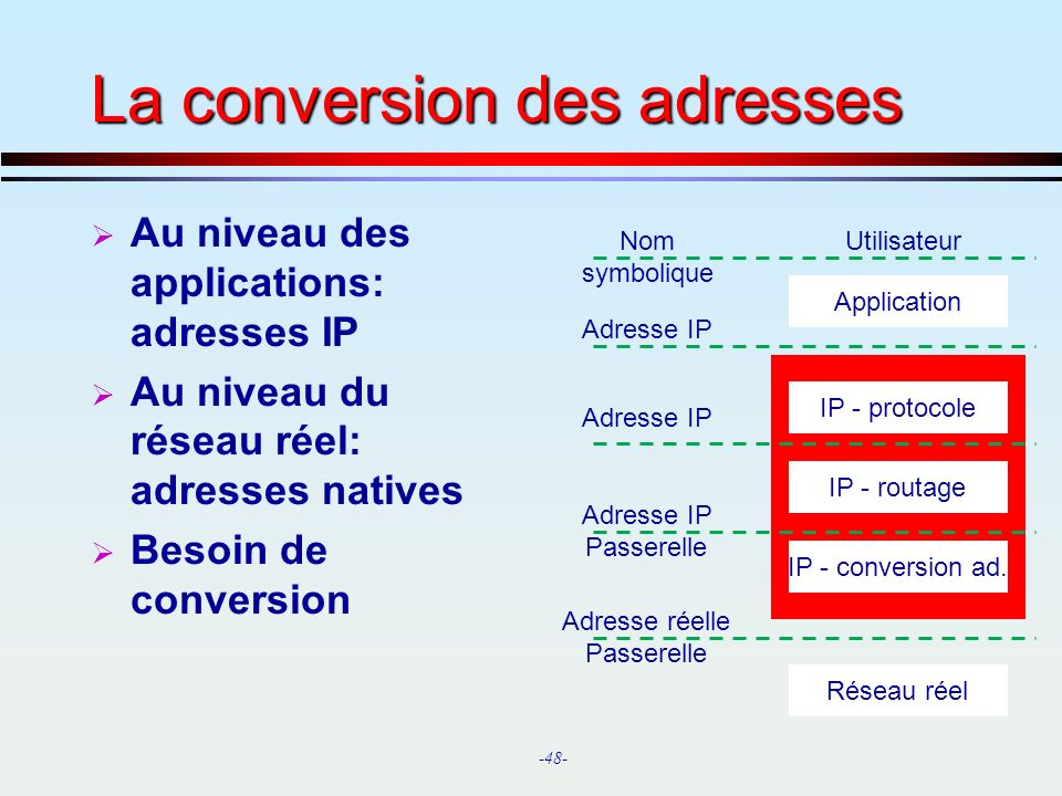 La conversion des adresses