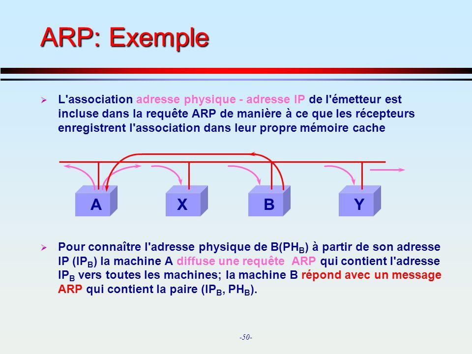 ARP: Exemple
