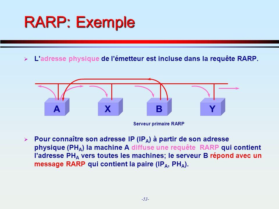 RARP: Exemple L adresse physique de l émetteur est incluse dans la requête RARP.