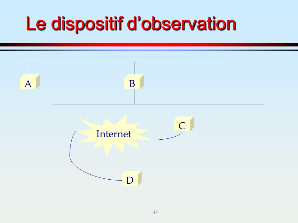 Le dispositif d'observation