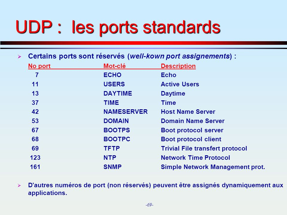 UDP : les ports standards