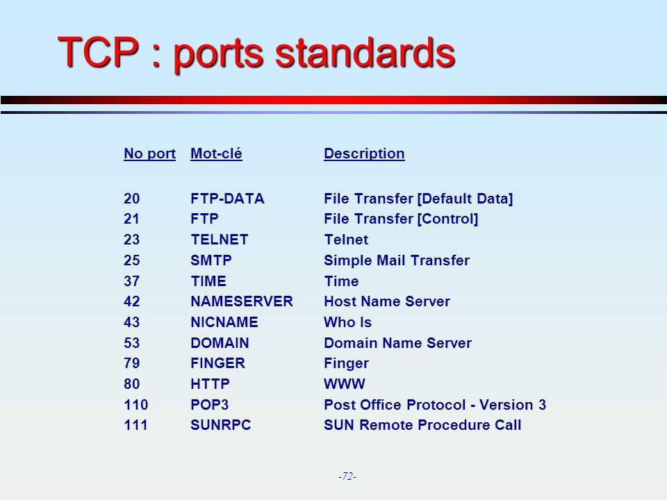 TCP : ports standards No port Mot-clé Description