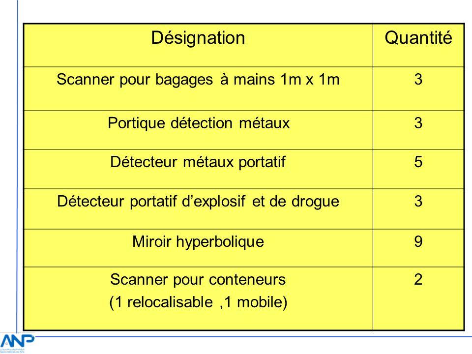 Désignation Quantité Scanner pour bagages à mains 1m x 1m 3