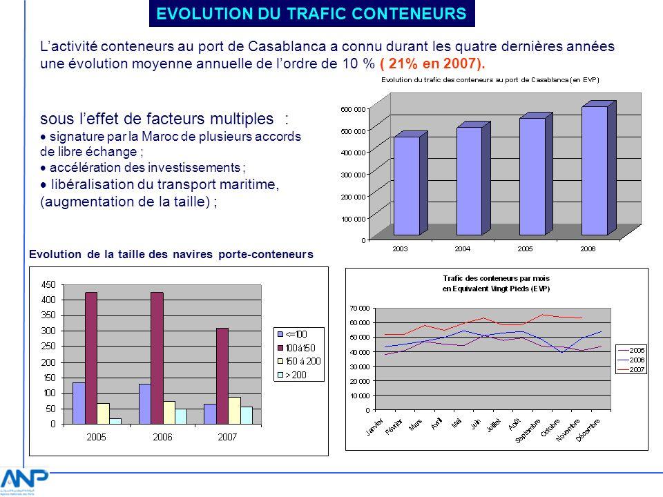 Evolution de la taille des navires porte-conteneurs