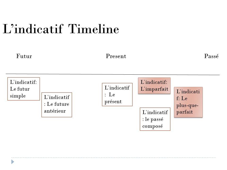 L'indicatif Timeline Futur Present Passé L'indicatif: Le futur simple