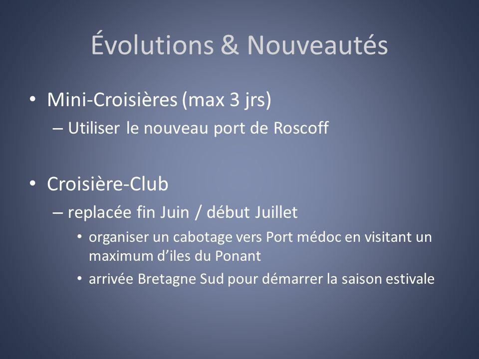 Évolutions & Nouveautés