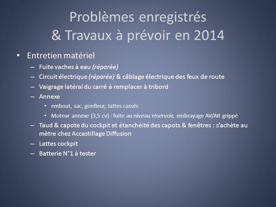 Problèmes enregistrés & Travaux à prévoir en 2014