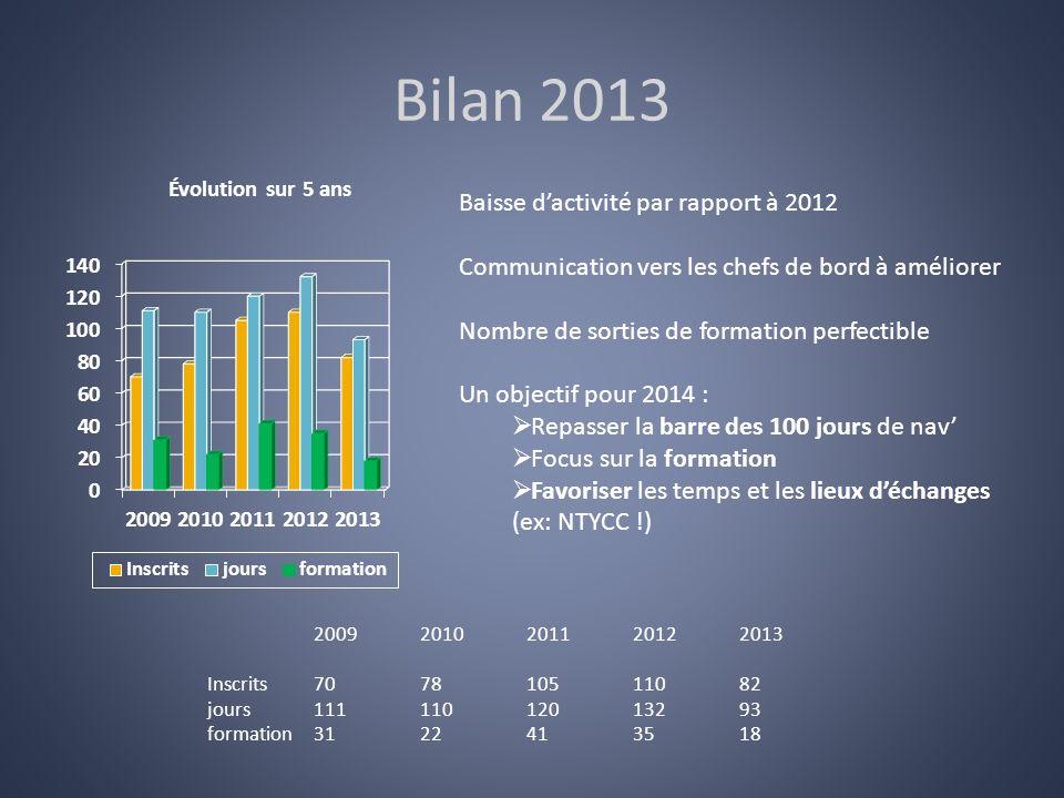 Bilan 2013 Baisse d'activité par rapport à 2012