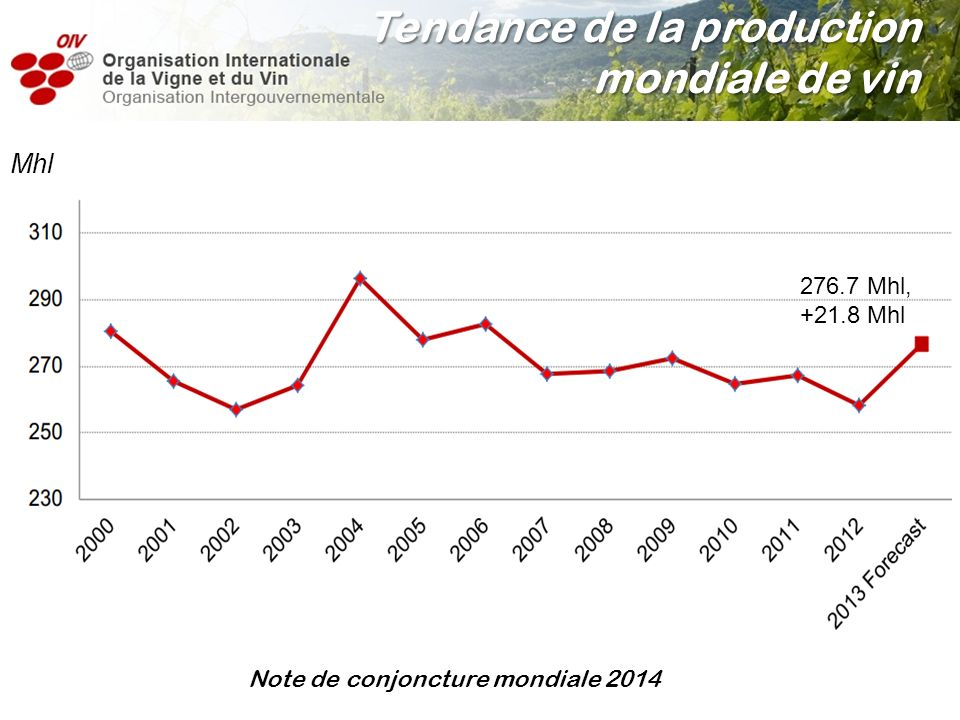Tendance de la production mondiale de vin