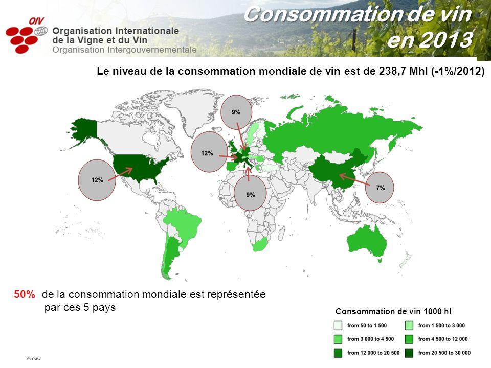 Consommation de vin en 2013 Le niveau de la consommation mondiale de vin est de 238,7 Mhl (-1%/2012)