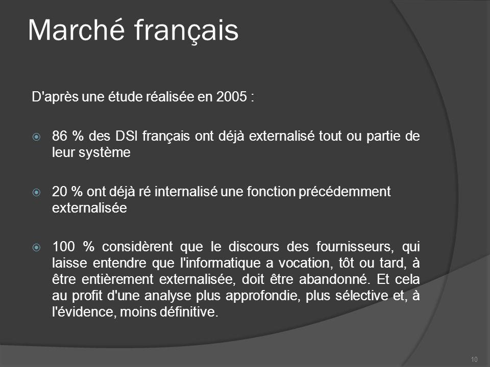 Marché français D après une étude réalisée en 2005 :