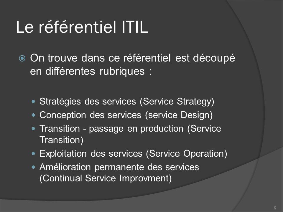Le référentiel ITIL On trouve dans ce référentiel est découpé en différentes rubriques : Stratégies des services (Service Strategy)