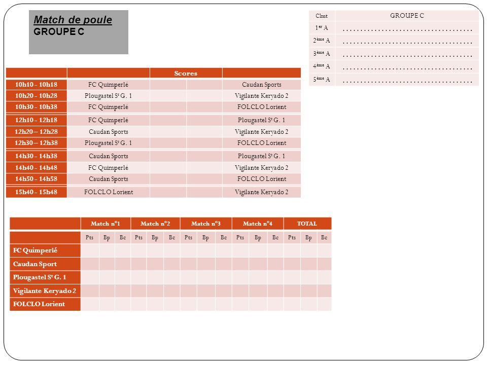 ………………………………. Match de poule GROUPE C Scores GROUPE C 1er A 2ème A