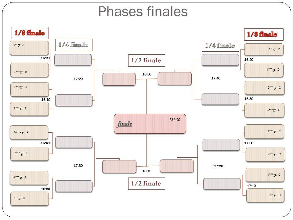 Phases finales 1/8 finale 1/8 finale 1/4 finale 1/4 finale 1/2 finale