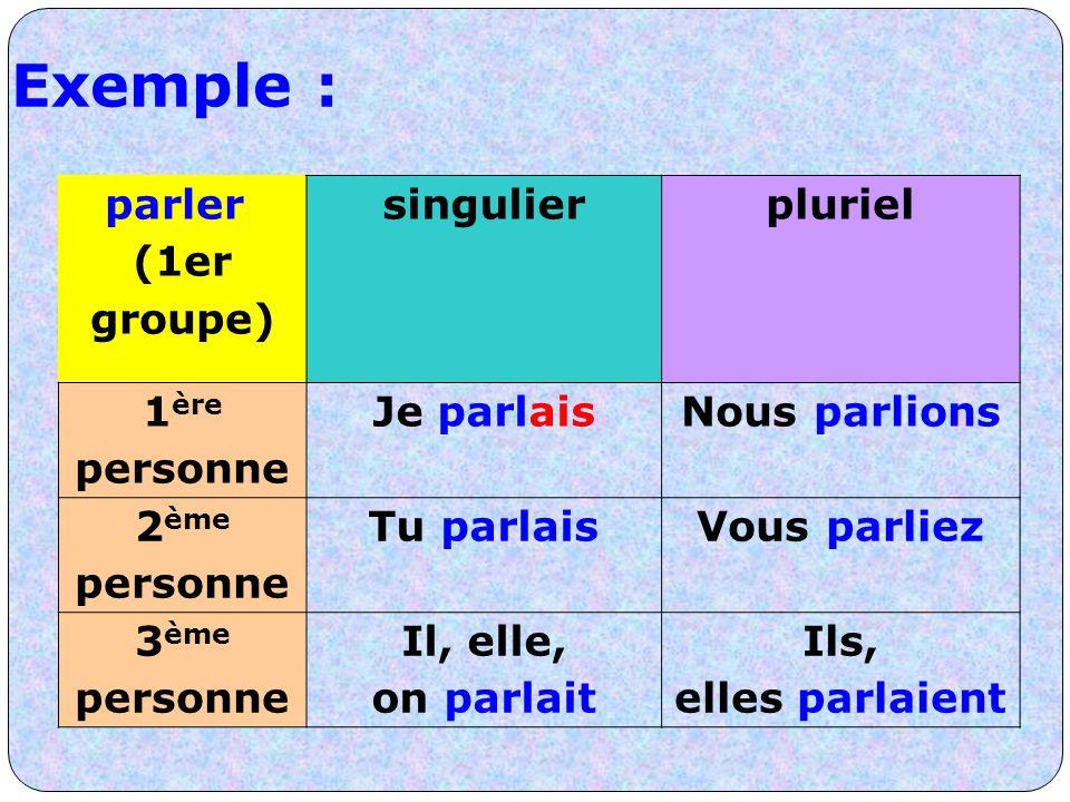 Exemple : parler (1er groupe) singulier pluriel 1ère personne