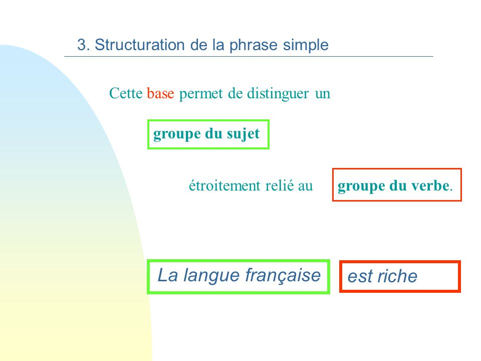 La langue française est riche 3. Structuration de la phrase simple