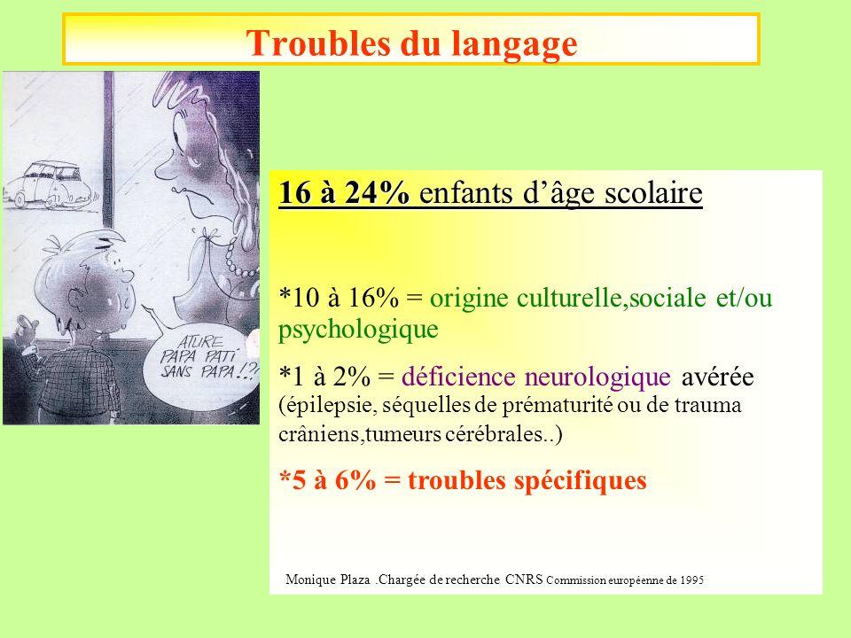 Troubles du langage 16 à 24% enfants d'âge scolaire