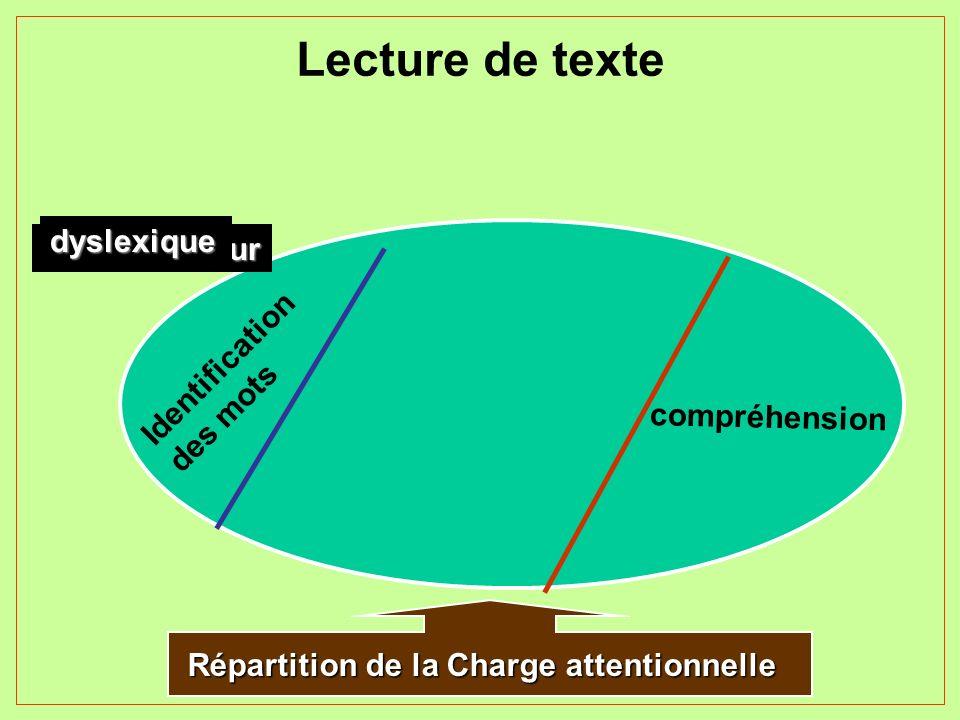 Lecture de texte dyslexique Normo-lecteur Identification des mots